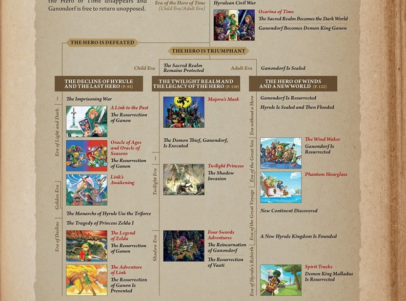 The Hyrule Historia Timeline