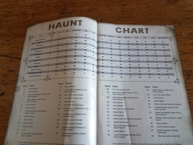 Haunt Chart instructions